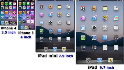 iPhone iPad 画面サイズ比較