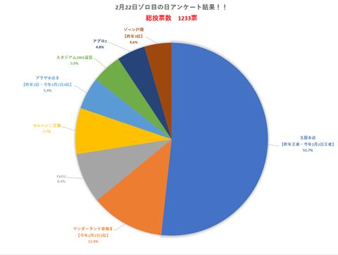 2020.2.22ゾロ目の日アンケート結果