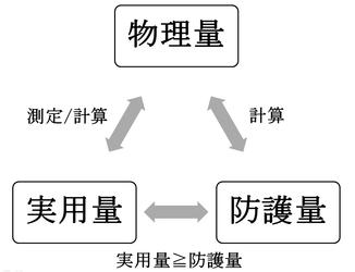 3要素の関係