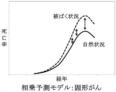 相乗予測モデル