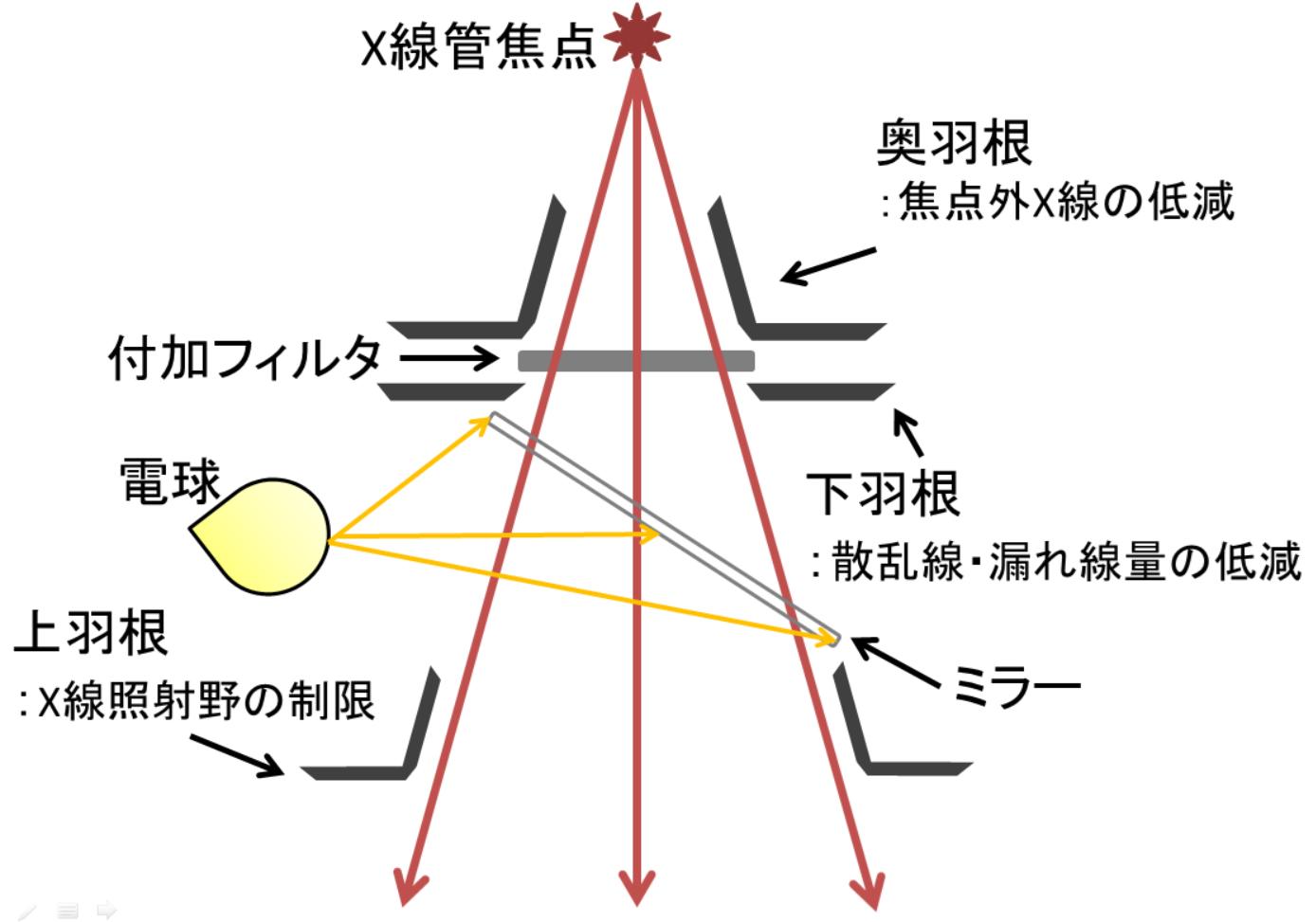 照射野限定器
