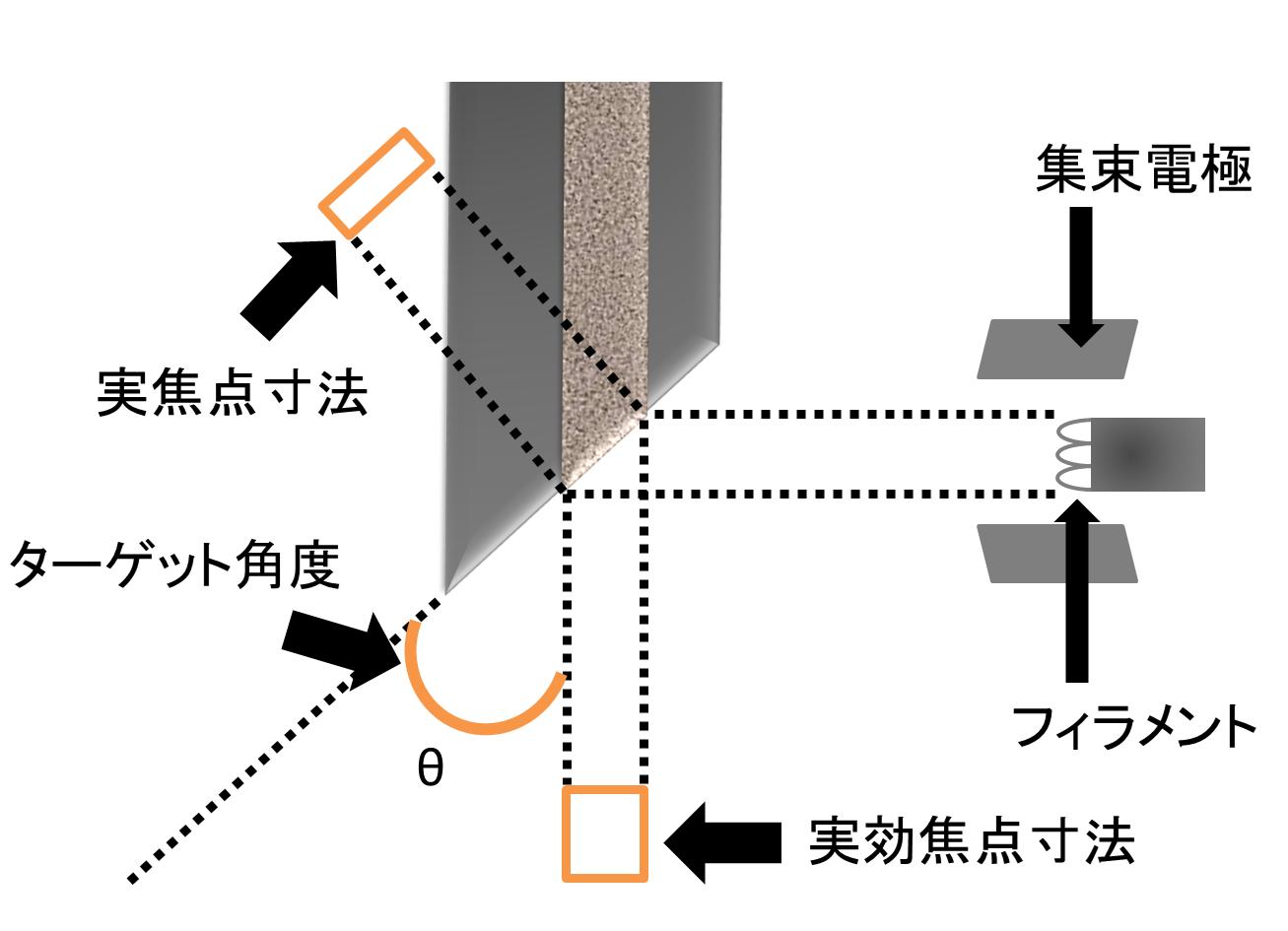 X線ターゲット