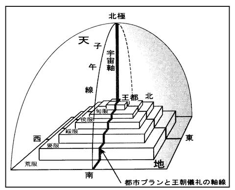 宇宙の都(ピラミッドに通ずる概念)