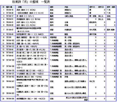杜甫詩「月」の整理 一覧表 002