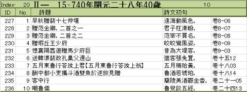 740年 李白40歳