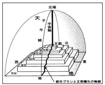 王都の位置と基準線