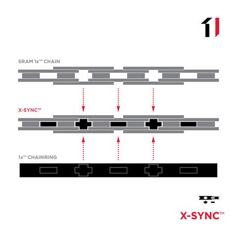 sram_1x_technology_updates_x_sync-1