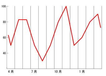 求人数グラフ