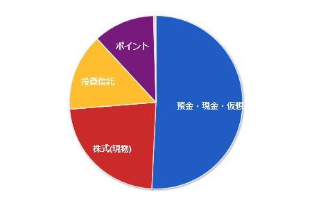 20190622資産PF 年金除く