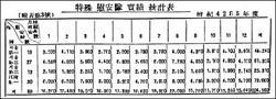 後方戦史 特殊慰安隊実績統計表