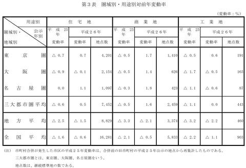 公示地価2014_圏域別・用途別前年変動率_1