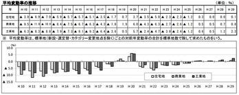 公示地価2017_埼玉変動率推移