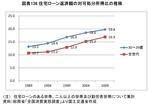 住宅ローン返済額の対可処分所得比の推移_1
