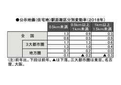 公示地価_駅距離別