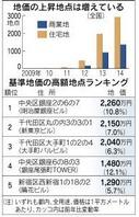 基準地価高額地点ランキング(日経新聞2014年9月19日朝刊)