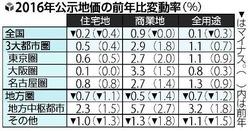 公示地価2016変動率表_(読売新聞)