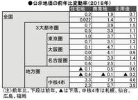 公示地価(3大都市)2018