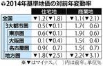 2014年基準地価対比(読売新聞2014年9月19日朝刊)