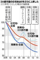 基準地価推移(朝日新聞2014年9月19日朝刊)