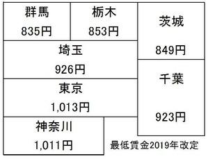 最低賃金2019_関東
