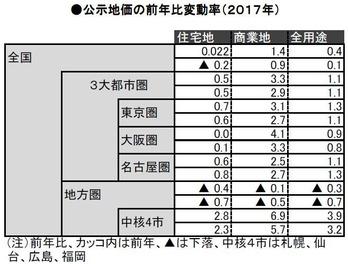 公示地価2017_変動率(3大都市圏)