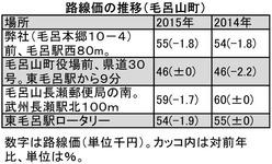 路線価推移(毛呂)_1