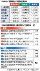 基準地価推移(毎日新聞2014年9月19日朝刊)