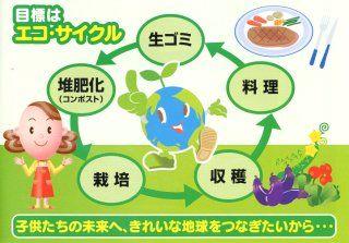 生ゴミサイクル図(鶴岡ガス)