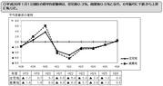 公示地価埼玉県平均グラフ_2014