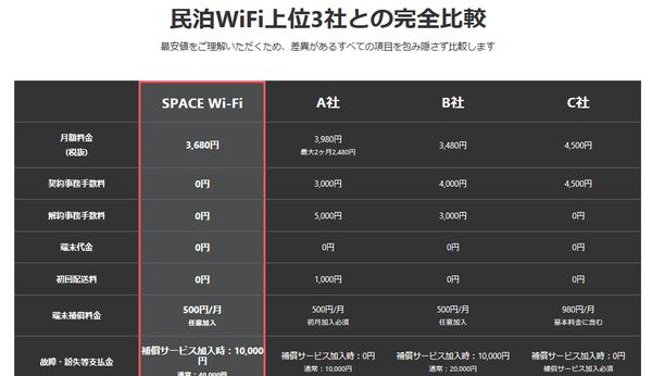民泊WiFi 比較表