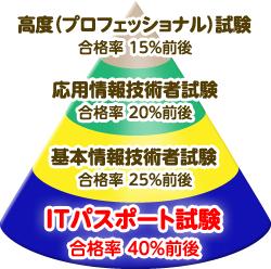 exam_graph