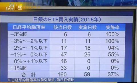 黒田日銀、その場の雰囲気で2日連続4発目の707億円砲を発射