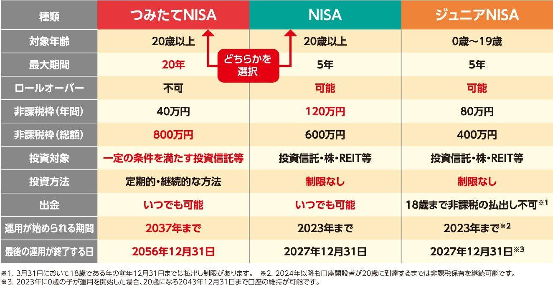積立NISAもふるさと納税も株も財形も何もやってない。