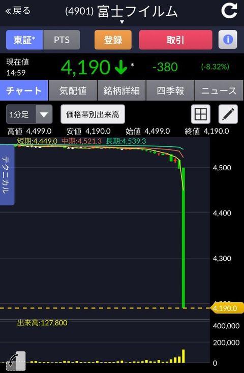富士フイルムホールディングスが謎の急落、日本経済新聞の「米ゼロックスと経営統合で基本合意」記事が引き金か