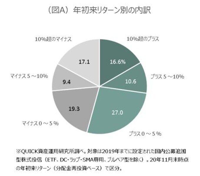 【悲報】2020年の運用損益、投資信託の約50%がマイナスリターンだった