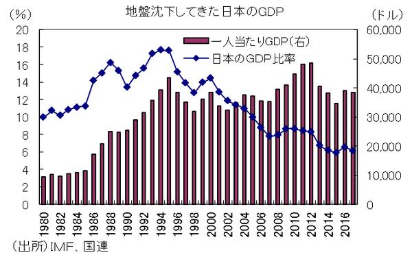 GDPは6年連続増加しても世界シェアは低下する日本とかいう国wwwwwwwwwwww