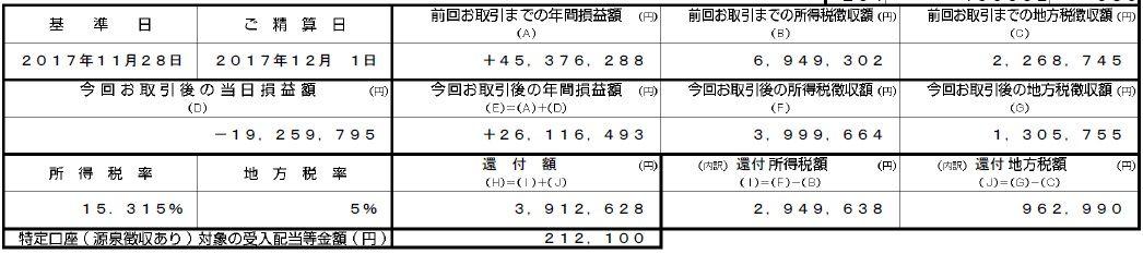 アエリア1500円割れと還付金