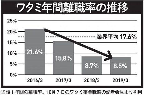 ホワイト化のワタミ、創業者の渡邉美樹さんが現場復帰するや否や労基署から是正勧告を受けてブラック化
