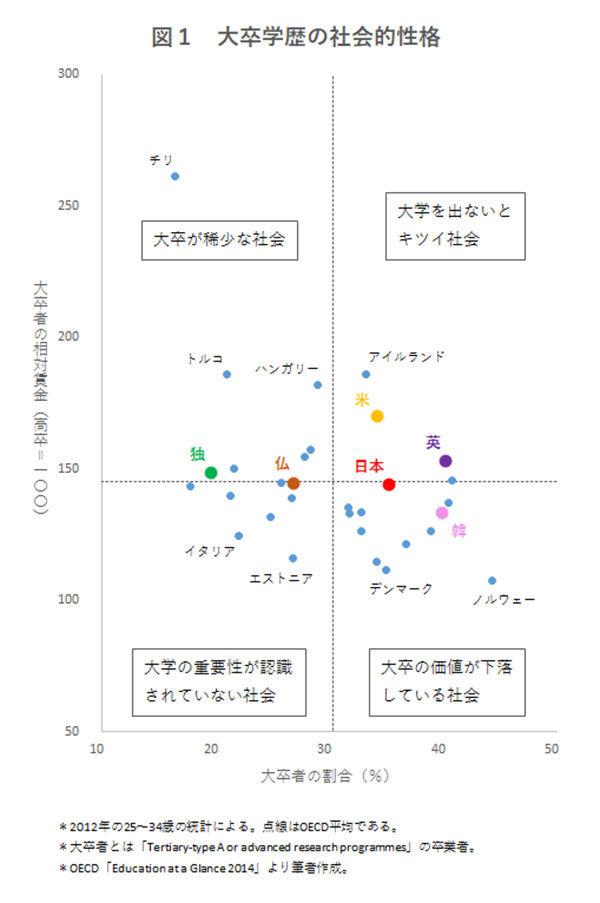 【画像】日本社会、高い学歴に見合った仕事が少ない「オーバーエデュケーション」の時代到来…