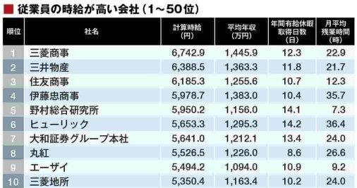 正社員の時給が高い会社TOP10ランキングをご覧くださいwwww