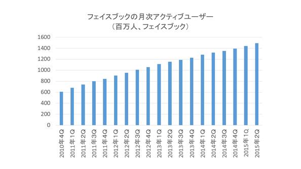 フェイスブック 第2四半期決算発表 EPS、売上高はOK、メトリックスは全て予想を上回るも株価はアフターマーケットで急落