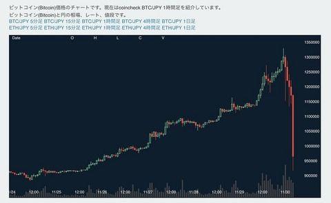 ビットコイン、日本時間未明に英ポンドが可愛く見えるレベルの殺人仮想通貨ぶりを発揮