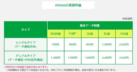 mineo_getugaku