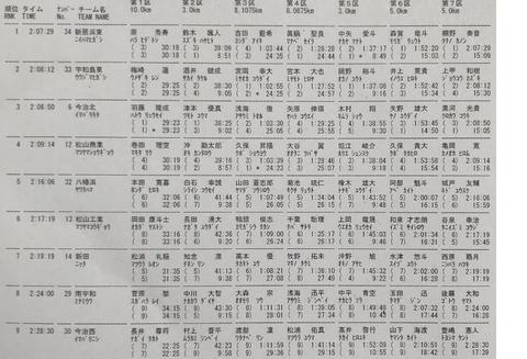 2019愛媛県予選