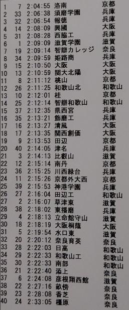 2019近畿総合
