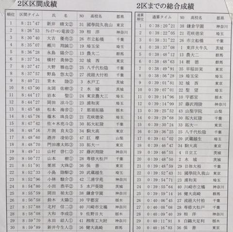 2019関東2区
