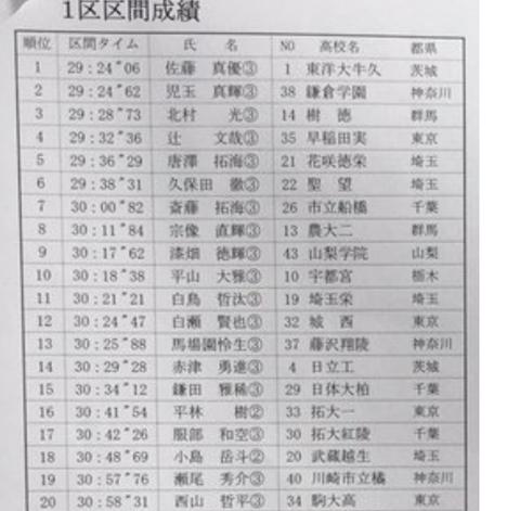 2019関東1区