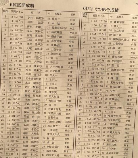2019関東6区