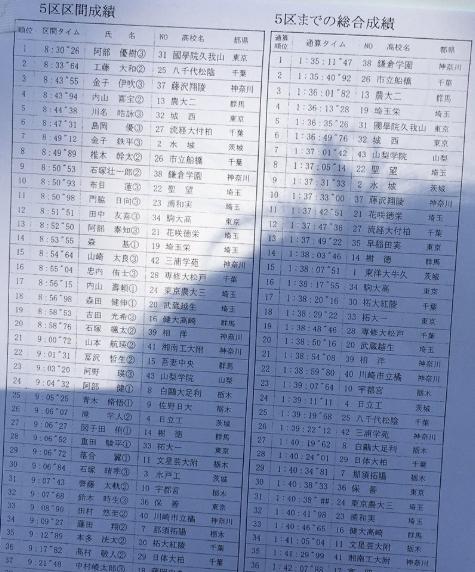 2019関東5区