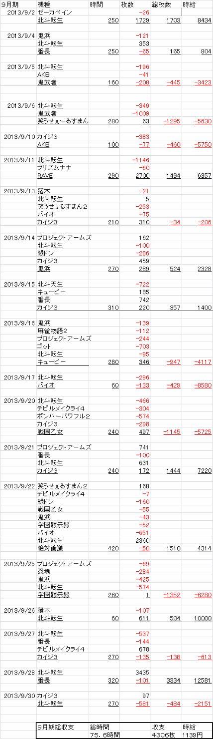 9月期スロ収支 (428x1480)